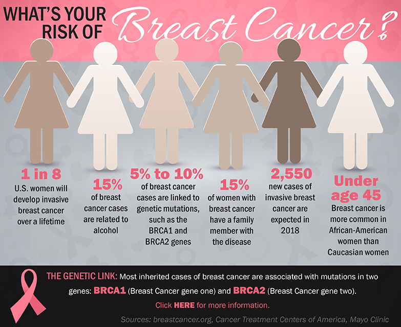 What's Your Risk of Breast Cancer? | Infographic