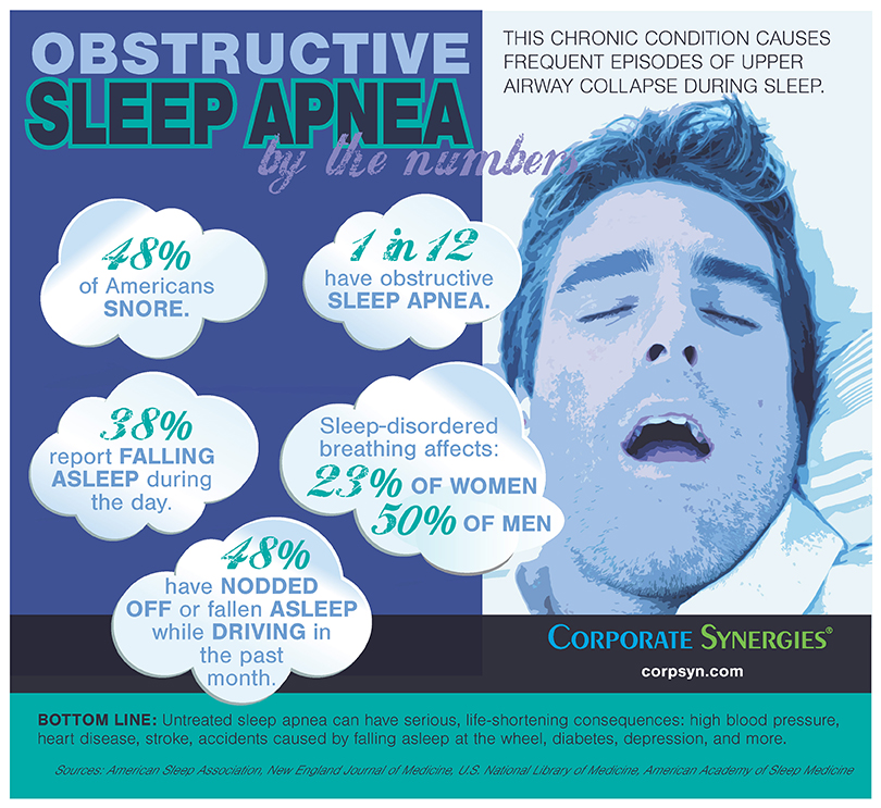 INFOGRAPHIC   Obstructive Sleep Apnea by the Numbers