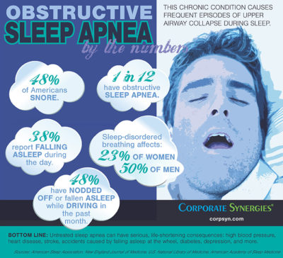 INFOGRAPHIC: Obstructive Sleep Apnea by the Numbers